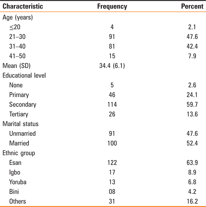 Table 1 Sociodemographic characteristics of respondents (<i>N</i> = 191)